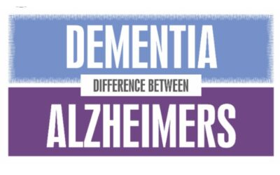 Dementia vs. Alzheimer's disease: it's not just about memory loss!